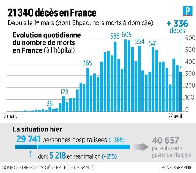 Coronavirus en France : 544 nouveaux décès en 24 heures, 21340 morts au total