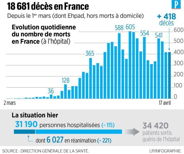Coronavirus en France : 761 nouveaux décès, 18 681 morts au total depuis le 1er mars