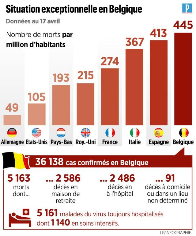 Coronavirus : pourquoi le taux de mortalité est si élevé en Belgique