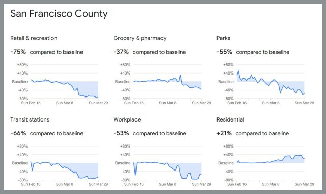 pAn excerpt from the report for San Francisco.p