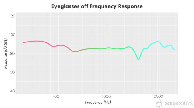 Headphone burn-in isn't real: A chart showing the frequency response of a set of headphones that fit well.