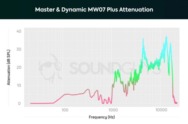 A chart depicting the isolation properties of the Master & Dynamic MW07 Plus noise canceling true wireless earbuds, which does an ok job at blocking out low-frequency sounds.