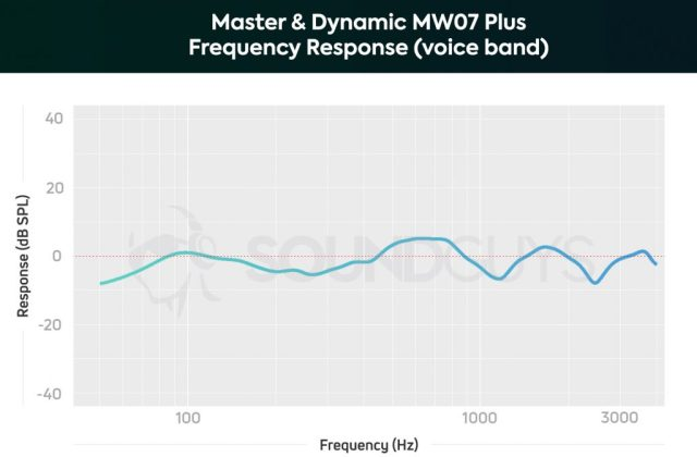 A chart depicting the microphone's frequency response limited to the human voice band of the Master & Dynamic MW07 Plus noise canceling true wireless earbuds.
