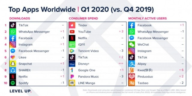 Report: Apple App Store and Google Play revenues grow during Q1