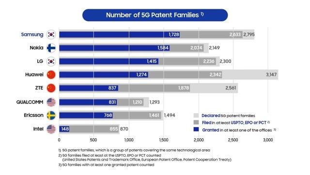 Samsung Granted 5G Patents Comparison
