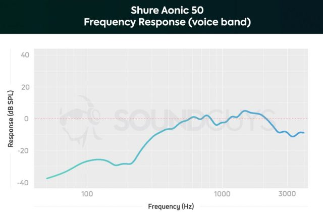 A chart depicting the Shure Aonic 50 microphone frequency response limited to the human voice band.
