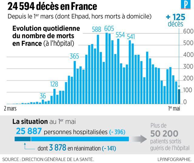 Coronavirus en France : 218 nouveaux décès, 24594 morts depuis le début de l'épidémie
