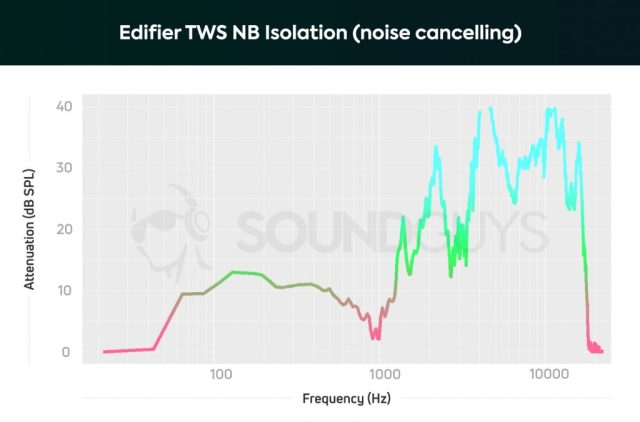A chart depicting the Edifier TWS NB isolation properties with noise cancelling turned on; low-frequency sounds are rendered 1/2 as loud as they'd normally sound.