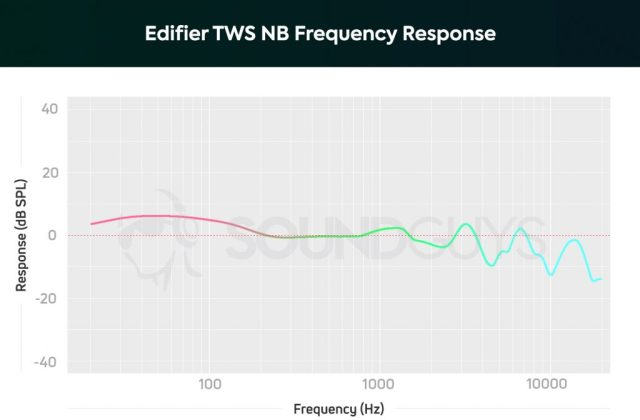 A chart depicting the Edifier TWS NB frequency response with low frequencies gently amplified above mids, and somewhat attenuated treble notes.