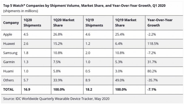 Report: Hearables market on the rise, but smartwatch sales have declined in Q1 2020