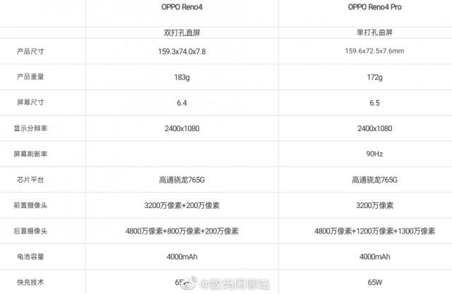 Oppo Reno4 vs Reno4 Pro specs differences