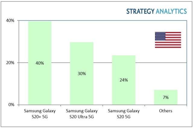 5G Smartphone Market Share USA Q1 2020 Top 3 Samsung Phones Strategy Analytics