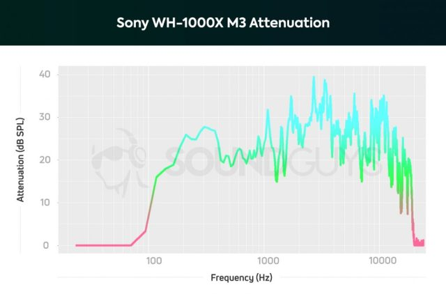 A chart detailing the noise canceling performance of the Sony WH-1000XM3 showing a much higher cancellation between 100Hz - 1000Hz when compared to the Bose headphones.