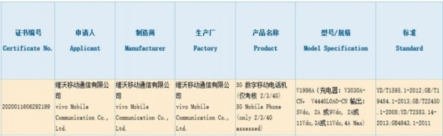 Vivo iQOO Z1 earns its 3C certification