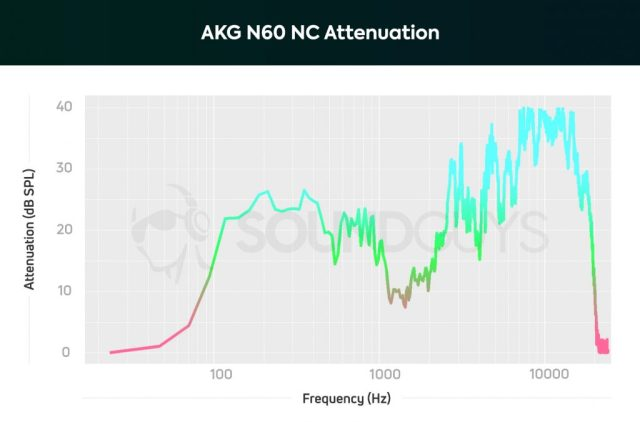 A chart showing the active noise canceling performance of the AKG N60 NC which effectively combats sounds from 100Hz-11kHz.