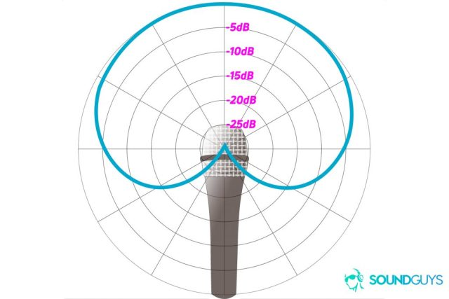 An example of a polar chart detailing the pickup pattern of a cardioid microphone