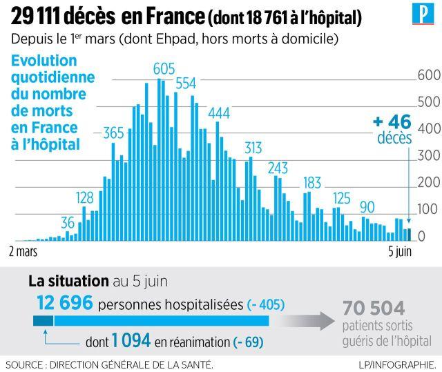 Coronavirus en France : 46 nouveaux décès à l'hôpital, 29111 morts depuis le début de l'épidémie