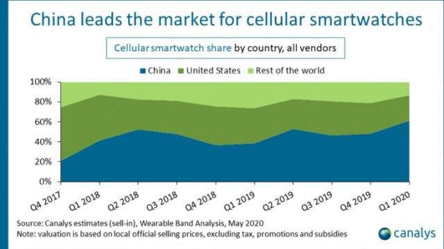 Global smartwatch shipments grew by 12% in Q1 of 2020, Apple Watch sales fell 13%