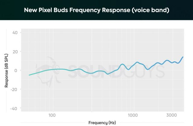 The New Google Pixel Buds voice frequency response, showing neutral response with just minor points of emphasis in the mids and highs.