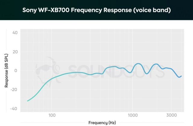 Sony WF-XB700 microphone frequency response showing an underemphasis of low notes