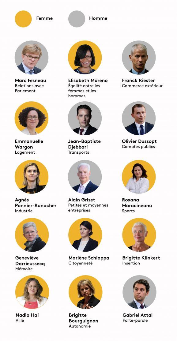 Quelles sont les femmes ayant un rang de ministre déléguée ?