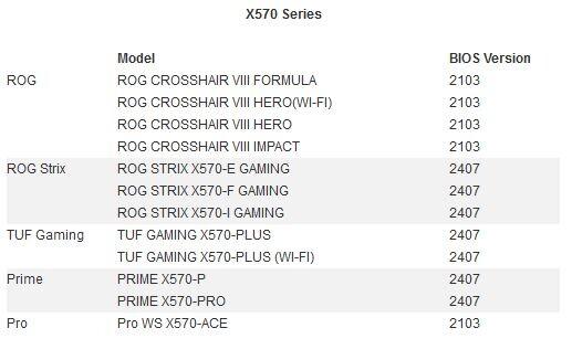 AGESA 1.0.0.2, nouveaux BIOS pour les cartes mères Asus X570