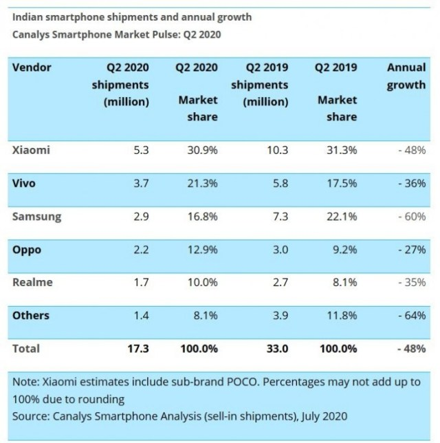 Canalys report: India smartphone shipments shrink by half in Q2 2020
