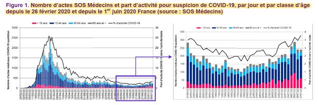 Les chiffres hebdomadaires sur le coronavirus de Santé Publique France permettent de comprendre les messages...