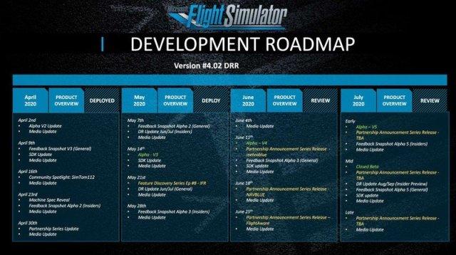 Microsoft Flight Simulator 2020 Roadmap