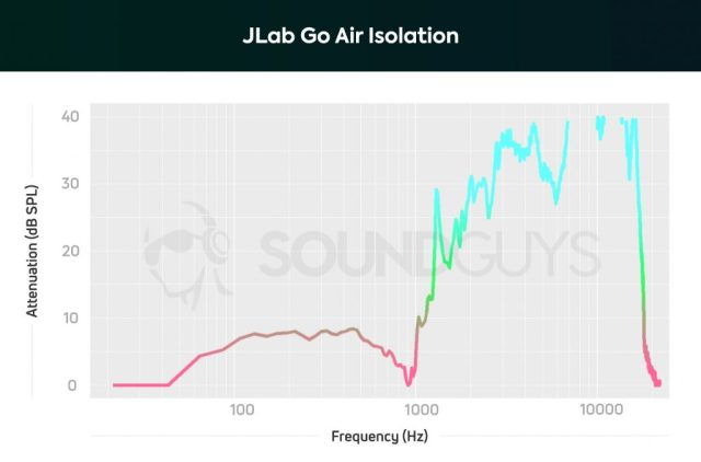 A chart depicting the JLab GO Air true wireless earbuds isolation performance: low frequencies are blocked out a little bit, but can't compete with noise cancelling technology.
