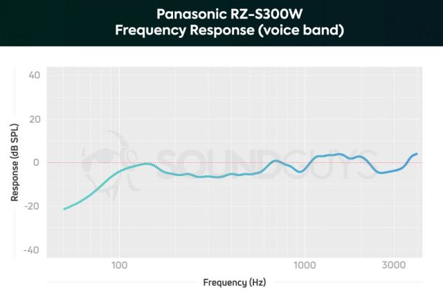A chart depicting the Panasonic RZ-S300W microphone frequency response limited to the human voice band; low frequencies are barely attenuated which allows for the proximity effect to present itself.