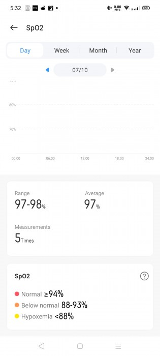 Blood oxygen level data in Realme Link app