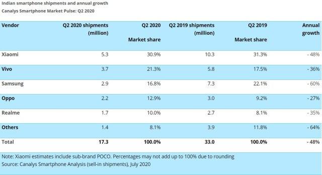 Samsung Smartphone Market Share India Q2 2020 Canalys
