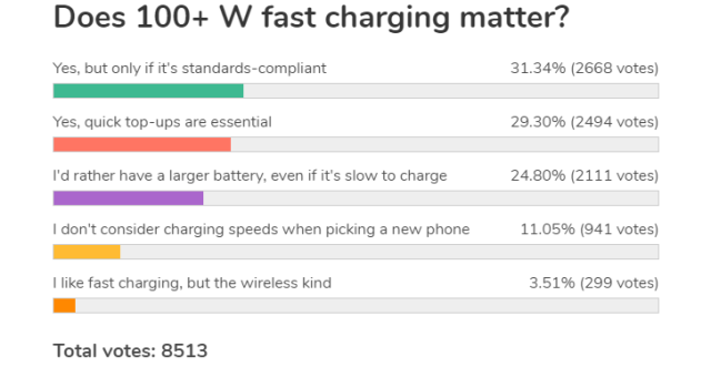Weekly poll results: fast charging is great, even better when it's standards-compliant