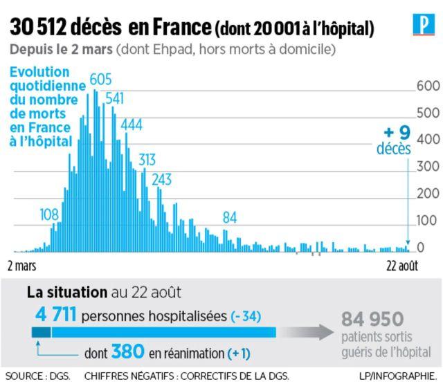 Coronavirus en France : 9 nouveaux décès, plus de 20 000 morts à l'hôpital