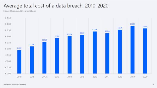 Fuite de données : la facture s'élève en moyenne à 3,65 millions d'euros