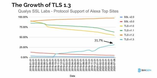 tls13-stats.png