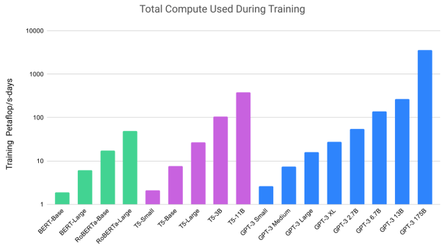 openai-compute-used-in-training-gpt-3-versus-others.png