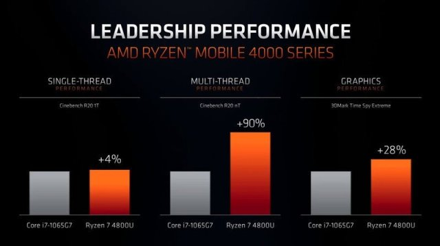 AMD vs Intel mobile CPUs