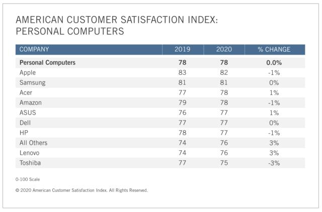 Samsung PC Tablet American Customer Satisfaction Index 2020