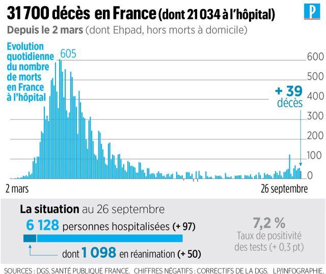 Coronavirus en France : 14412 nouveaux cas et 39 décès supplémentaires à l'hôpital