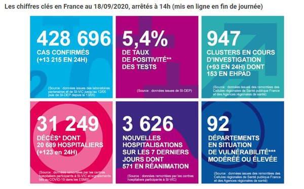 Les chiffres de Santé Publique France 18 septembre 2020