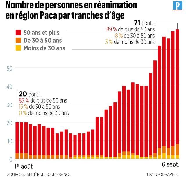 Covid-19 : les Bouches-du-Rhône aux avant-postes du rebond épidémique
