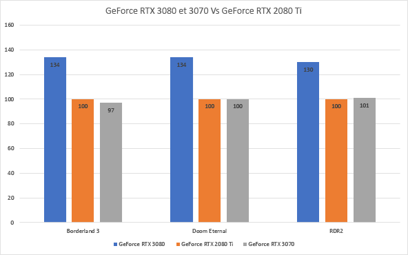 GeForce RTX 3080 et 3070 - performances en 4K contre la GeForce RTX 2080 Ti