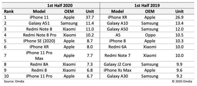 Defying the times, iPhone 11 is the best-selling smartphone of H1 of 2020