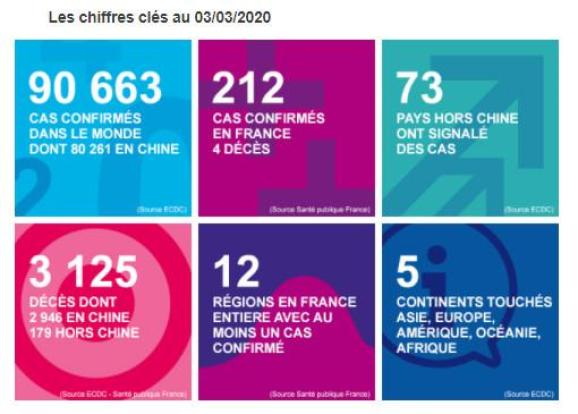 Capture d\'écran du communiqué de Santé publique France le 3 mars 2020.