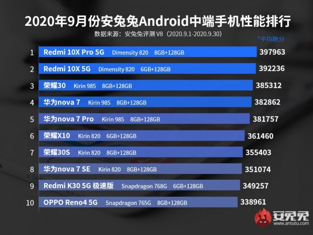 AnTuTu Android September rankings are out, iQOO 5 series leads the way