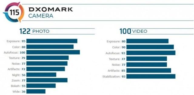 Asus Zenfone 7 Pro is the second best selfie shooter, according to DxO Mark