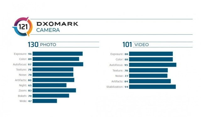 Samsung Galaxy Note20 Ultra gets DxOMark treatment, slides into tenth place