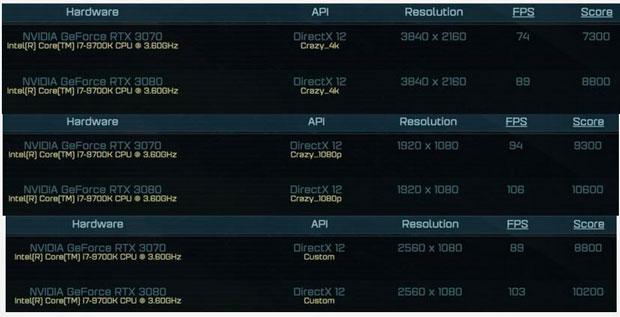 Performances de la GeForce RTX 3070 avec le benchmark Ashes of the Singularity (AotS)